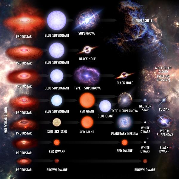 Stellar_evolution_tracks